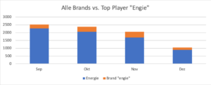 TV Werbung TV Spotter Analysen Auswertungen