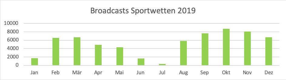 TV_Werbung_TV_Spotter_Analysen_Auswertungen
